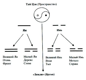 Четыре фазы движения энергии