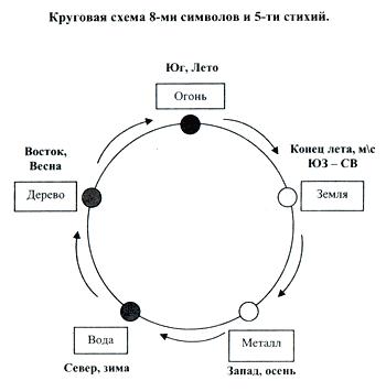 Схема восьми символов и пяти стихий