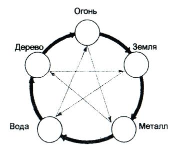 Круговая схема взаимодействия стихий
