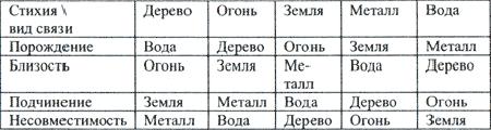Основные виды связей между стихиями
