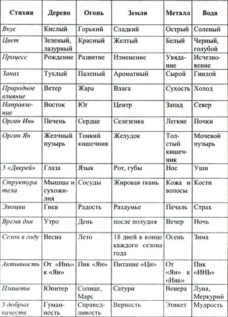 Таблица пяти стихий