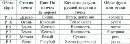 Базовая таблица пяти элементных точек меридиана /Легких
